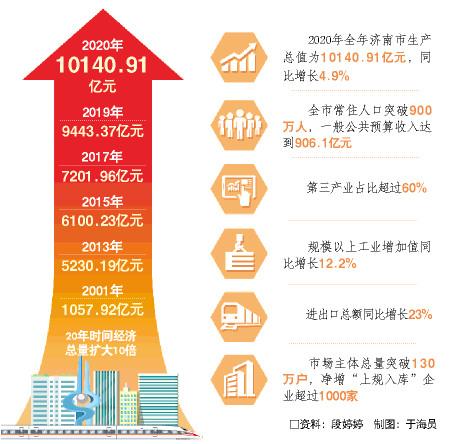2020年经济总量突破_2015中国年经济总量(3)