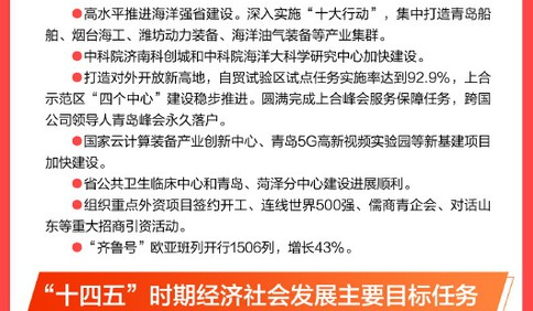 """一图速览 省政府工作报告中的""""青岛元素"""""""