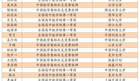 """一文读懂青岛二中2021年自招""""强基计划"""""""