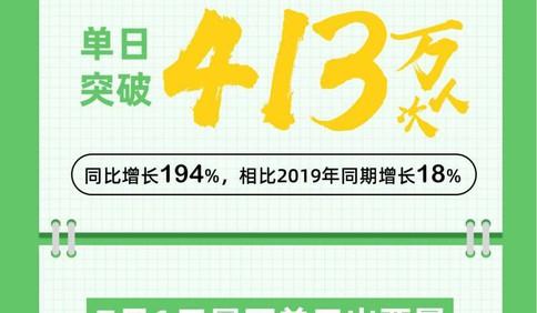 """""""五一""""首日旅游平台预订量连创历史新高,出票比2019年同期增长120%"""
