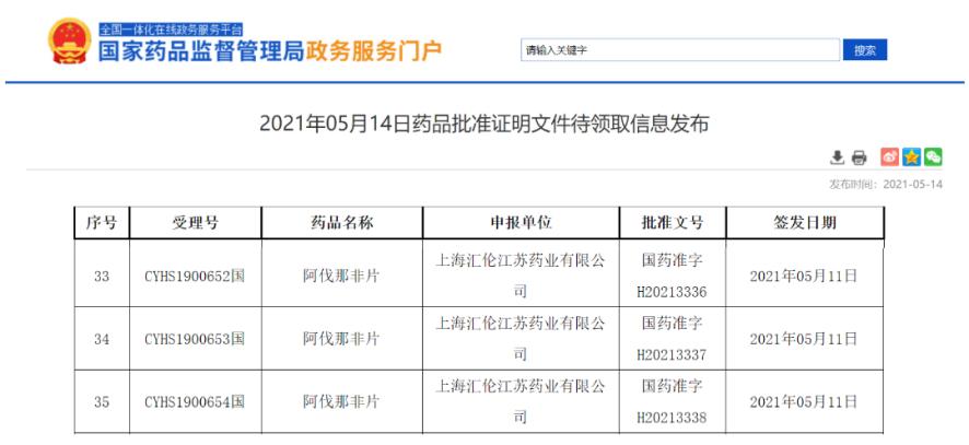 ED新秀!上海汇伦「阿伐那非」获批上市!