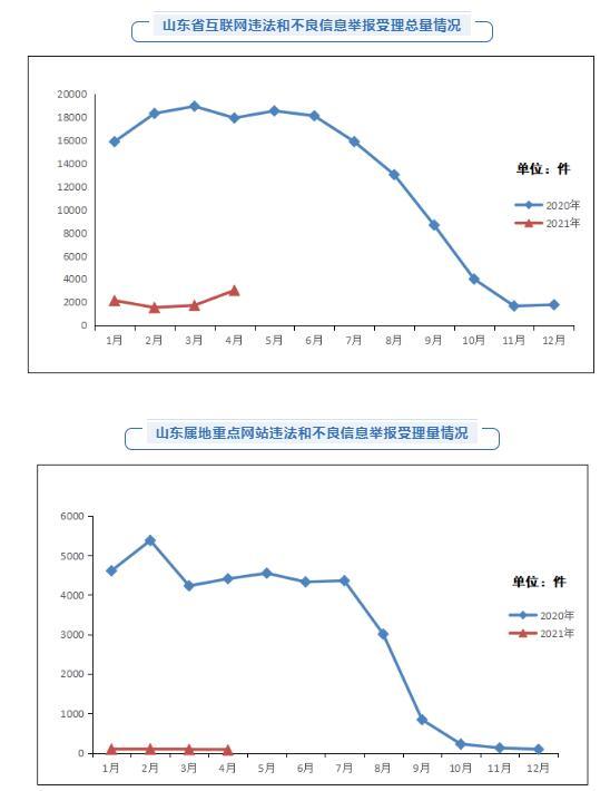 2021年4月山东省受理互联网违法和不良信息举报3006件