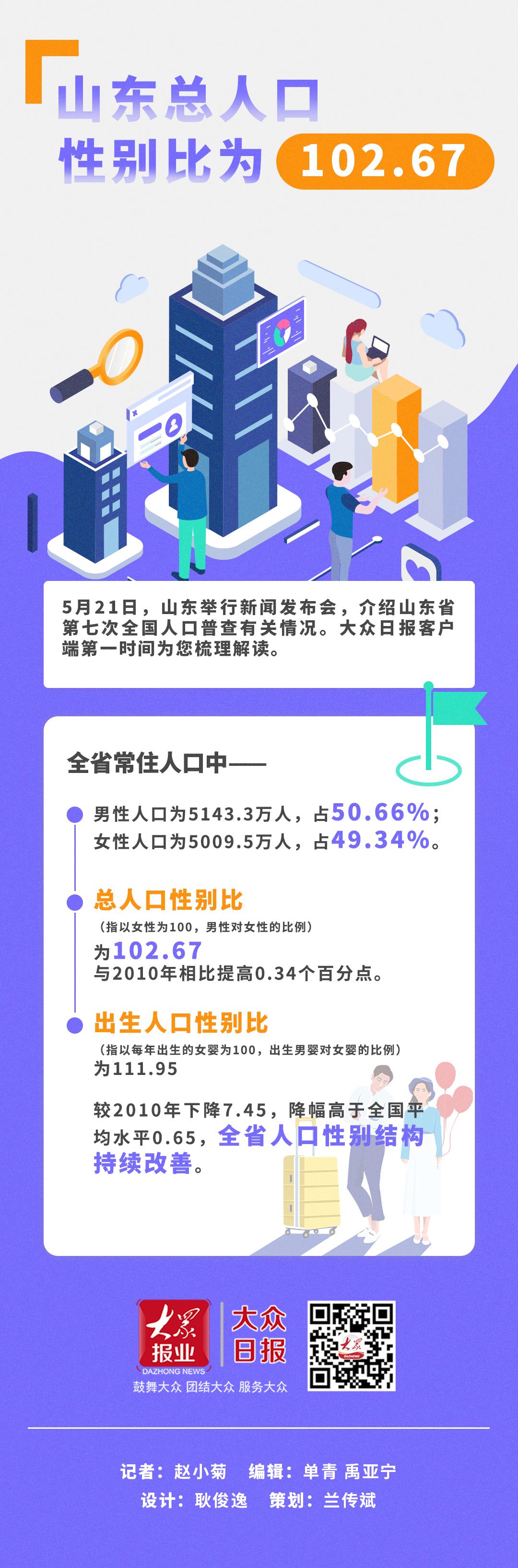 山东总人口_答记者问丨山东10年人口增长5.99%总人口性别比为102.67结构合理