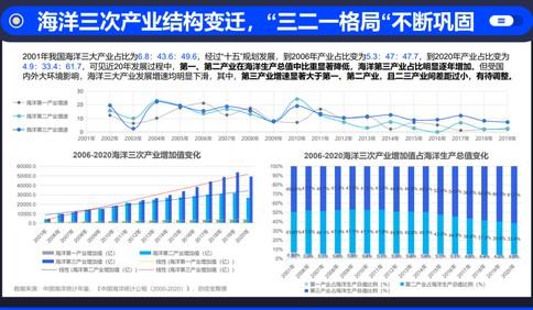 这就是山东·青岛|青岛位列海洋经济产业整体热度城市TOP10