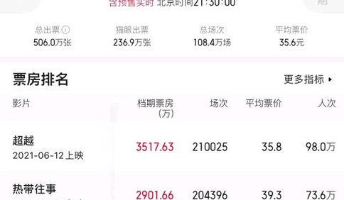 端午档总票房已达1.62亿 刷新端午档单日场次纪录