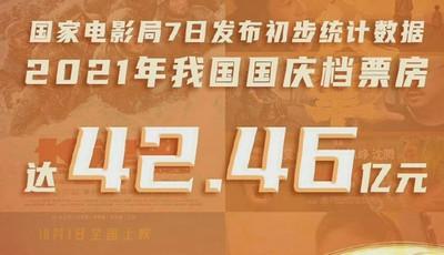 国庆档票房达42.46亿元!90余万青岛观众走进影院